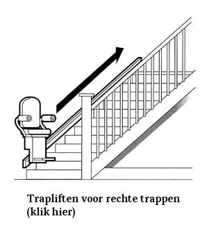 Figuur rechte traplift